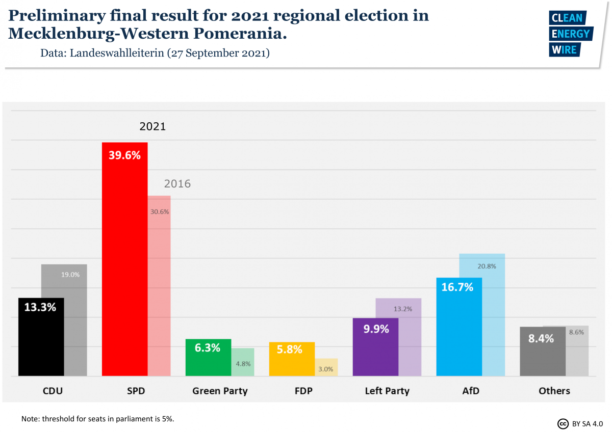 Graph shows preliminary final result of Mecklenburg Western Pomerania state election 2021. Source: CLEW.