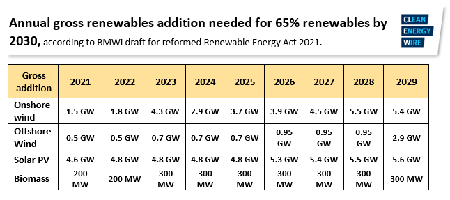 Graph shows Germany's renewables capacity addition goals by 2030. Graph: CLEW 2020.