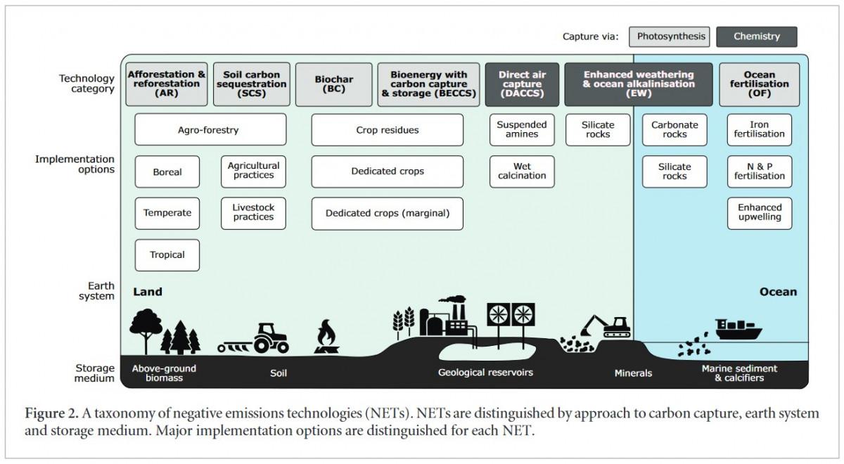 CDR typologies and implementation options. Source: Minx et al. 2018.