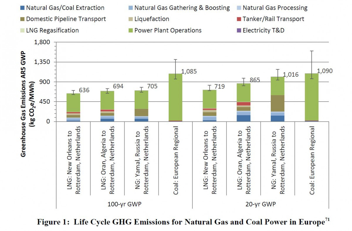 Graph shows full lifecycle greenhouse gas emissions of natural gas consumed in Europe. Source: National Energy Technology Laboratory 2019.