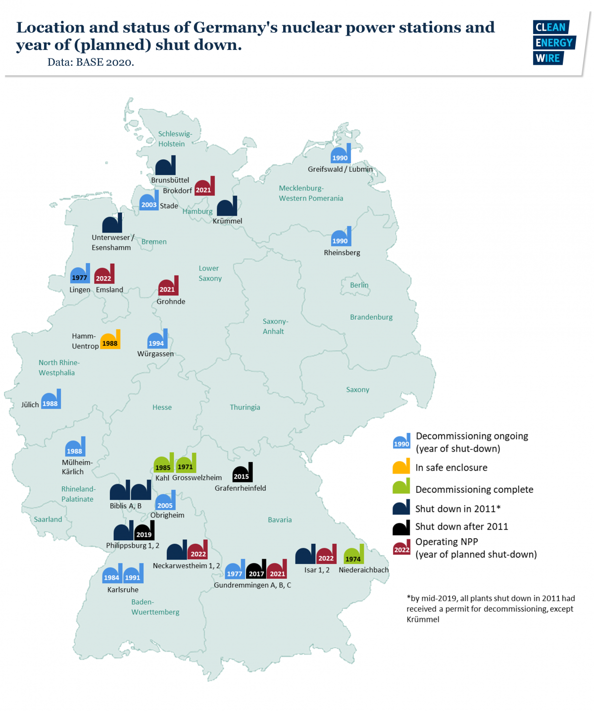 Image shows map of German nuclear power stations and planned shut down date. Graph: CLEW 2020.