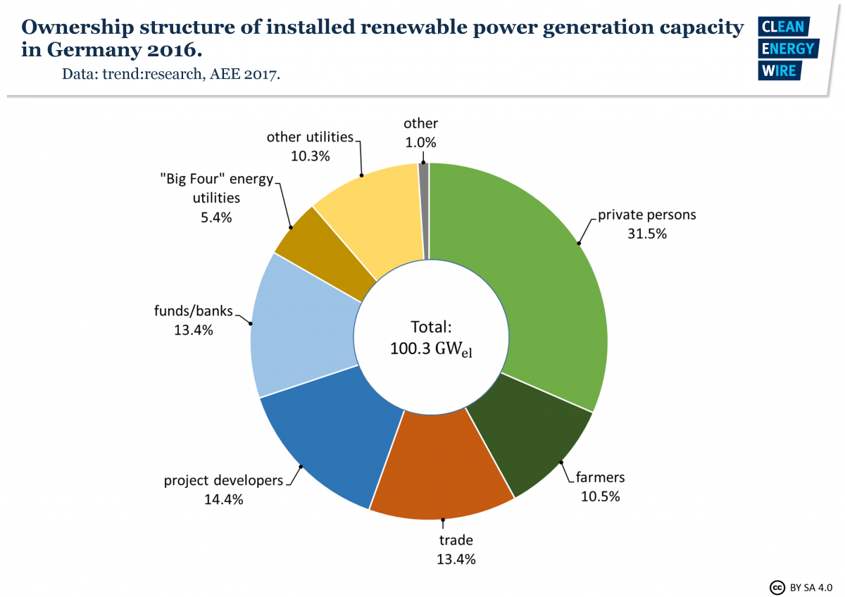 Graph shows ownership structure of installed renewable power generation capacity in Germany in 2016. Graph: CLEW 2018.