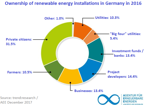 Private citizens dwarf banks and investment funds as renewable energy owners.