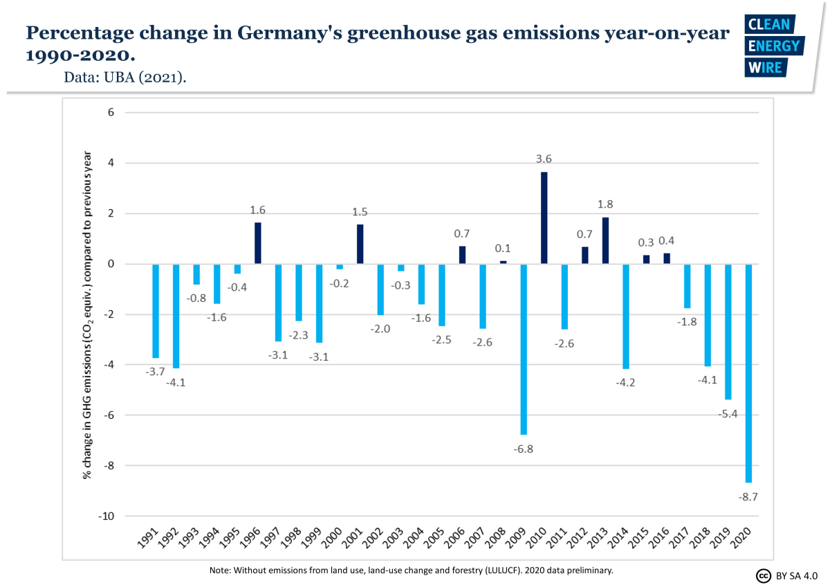 Graph shows percentage change in Germany's greenhouse gas emissions year-on-year 1990-2020