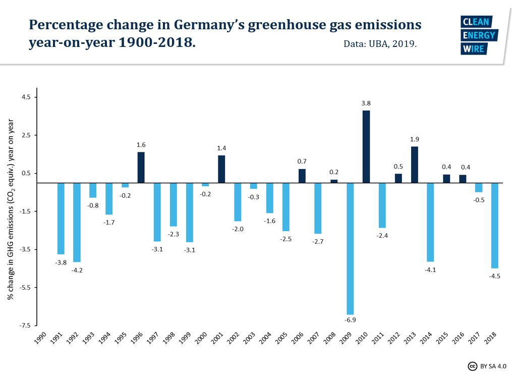 Graph shows percentage change in Germany's greenhouse gas emissions  year-on-year 1900-2018. Graph: CLEW 2019.