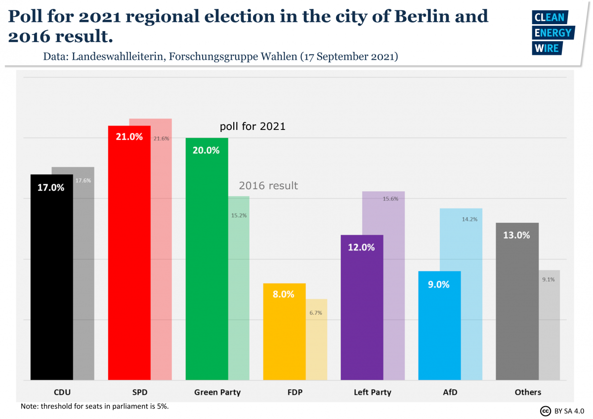 Graph shows poll for Berlin state election 2021. Source: CLEW.