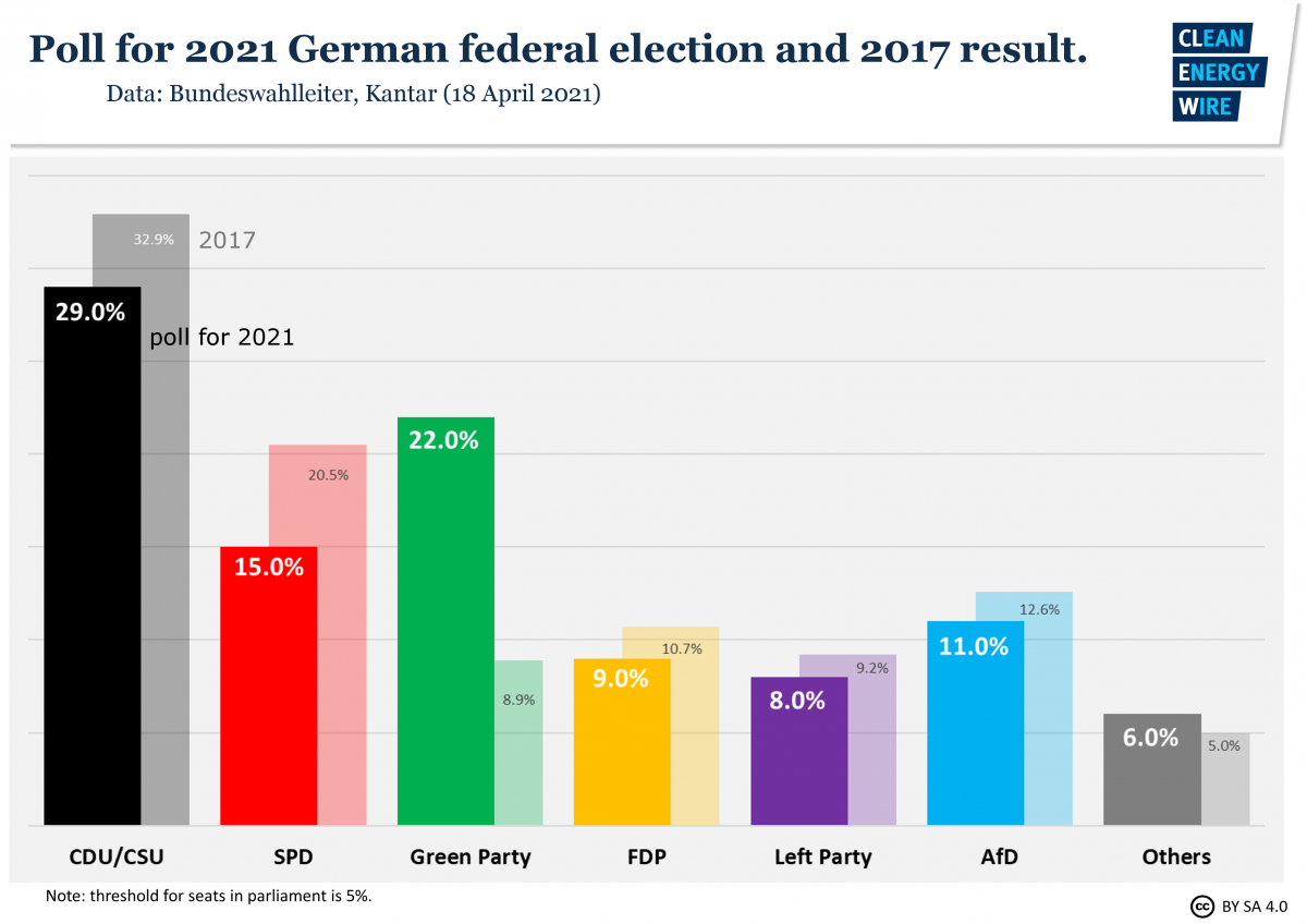 Graph shows poll for 2021 German election. Source: CLEW.