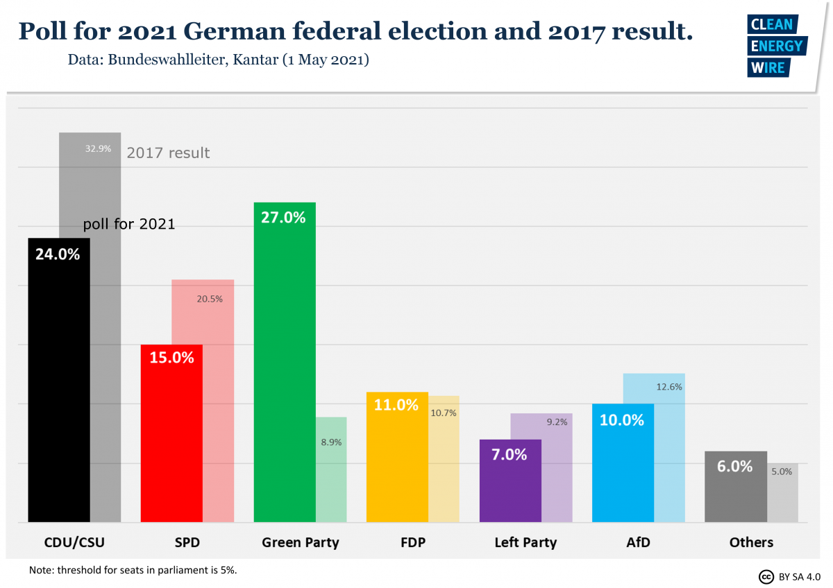 Graphs shows eelction poll in Germany 2021.