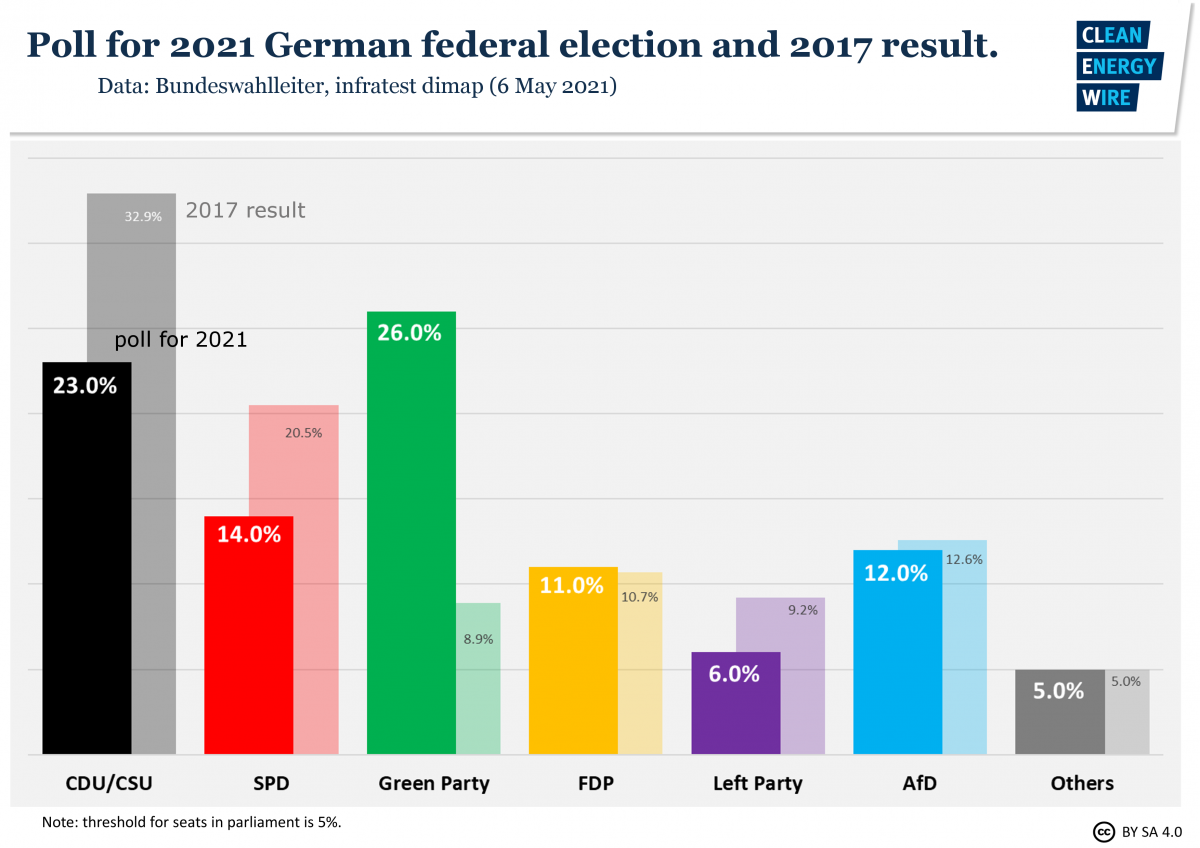 Graph shows poll ahead of German federal election 2021. Source: CLEW.