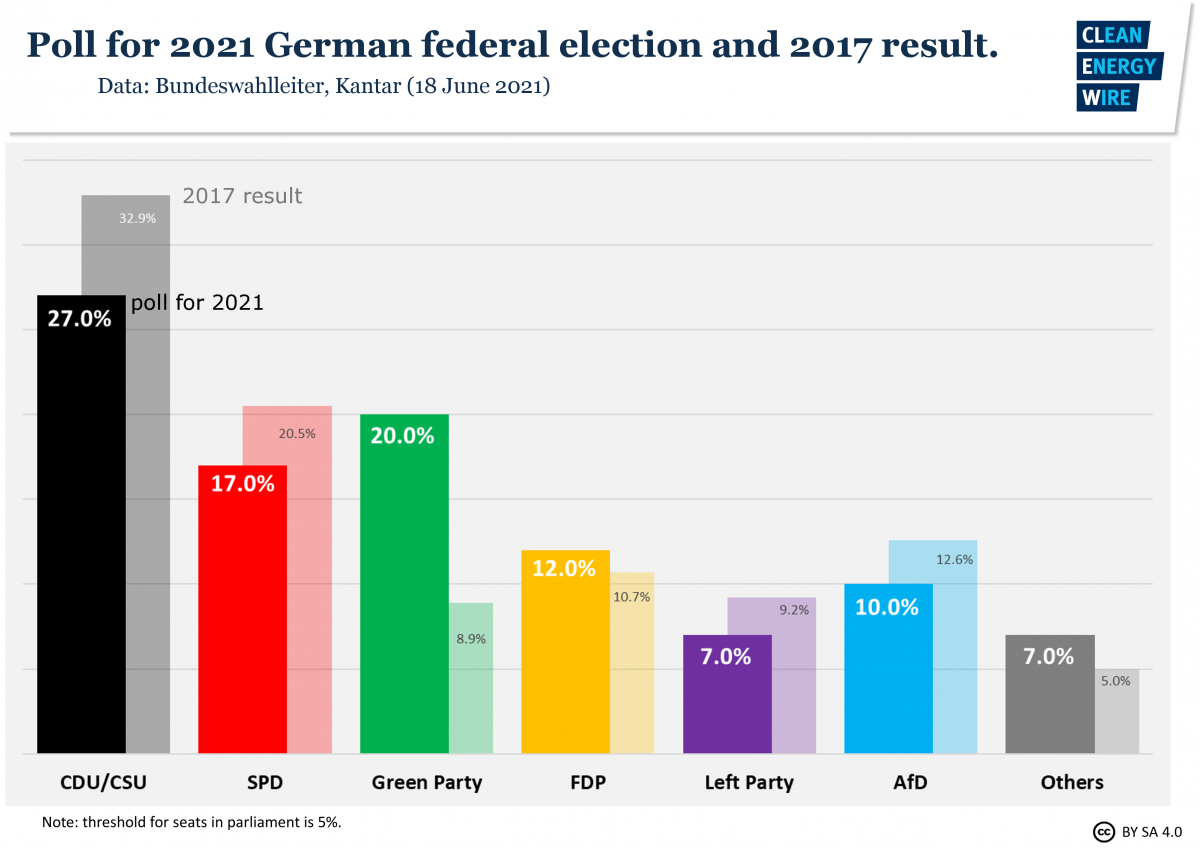 Graph shows latest poll for German elections 2021. Source: CLEW.