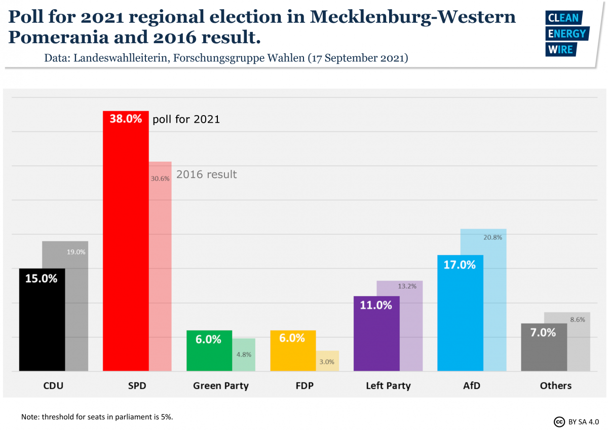 Graph shows poll for Mecklenburg-Western Pomerania state election 2021. Source: CLEW.