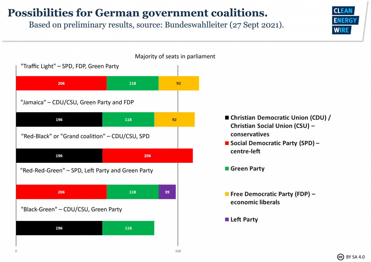 Graph shows possibilities for German government coalition based on preliminary final result for 2021 federal election. Source: CLEW.