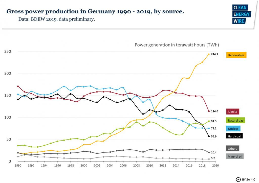 The use of coal in Germany's power mix has dropped visibly since 2018.