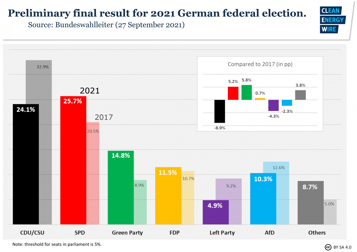 Graph shows preliminary final result of German national election 2021. Source: CLEW.