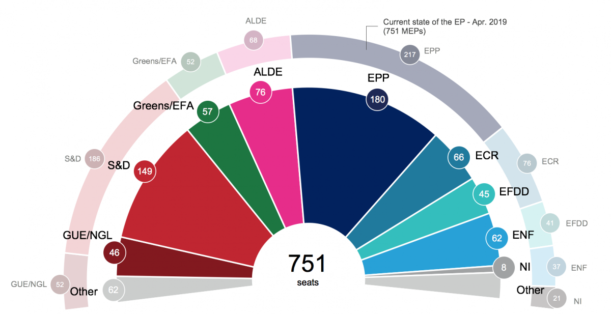 Chart shows seat distribution in the next European Parliament based on current voting intentions. Source: European Parliament 2019.