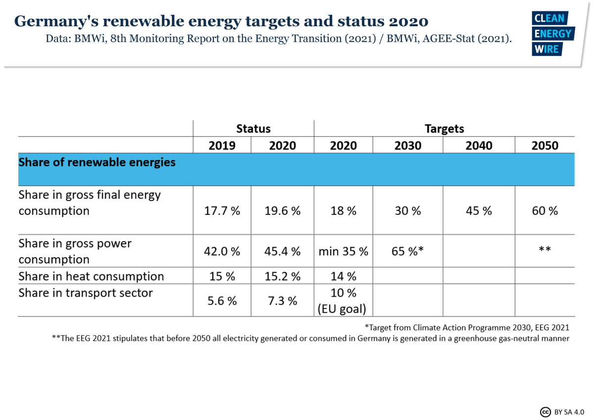 Table shows Germany's renewable energy targets and status 2019