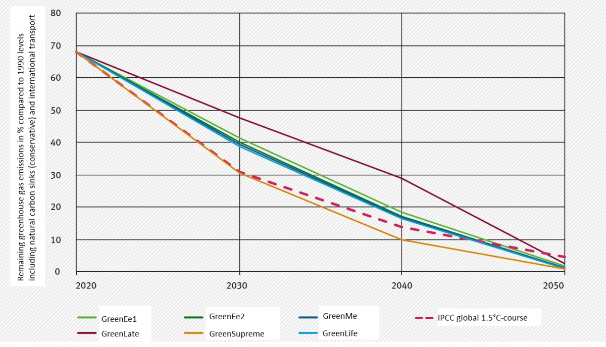 Different RESCUE-scenarios compared: only the GreenSupreme-scenario is compatible with the 1.5°C-path. Source: UBA