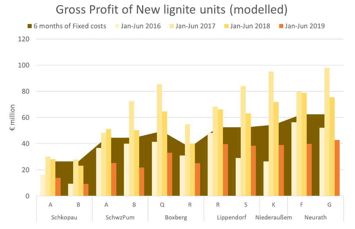 Graph show modelled gross profit and fixed costs of new German lignite plants. Source: Sandbag 2019.