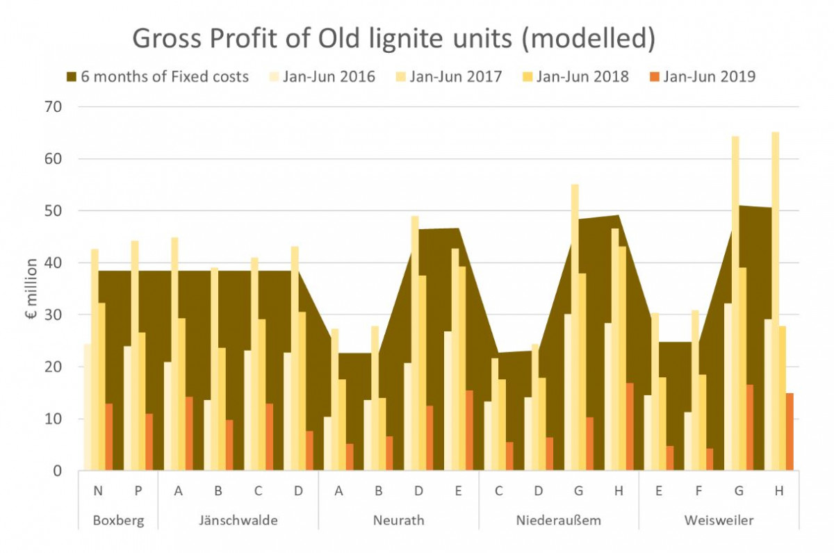 Graph show modelled gross profit and fixed costs of old German lignite plants. Source: Sandbag 2019.