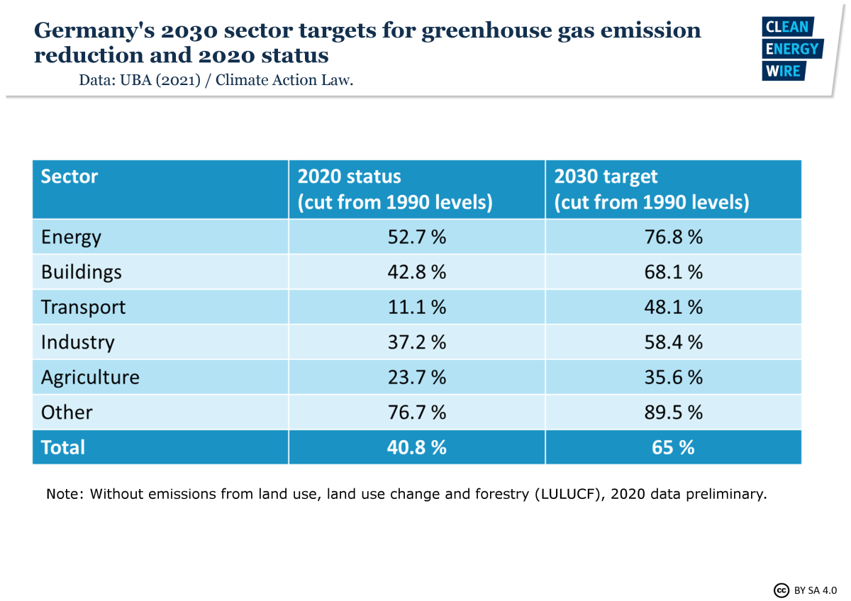 Graph shows German greenhouse gas emissions in different sectors, change over 1990 levels -- 2020 status and 2030 targets. Source: CLEW 2021.