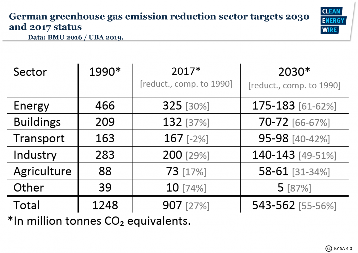 Table shows German greenhouse gas emission reduction sector targets for 2030, and 2017 status. Data source: BMU 2016, UBA 2019.