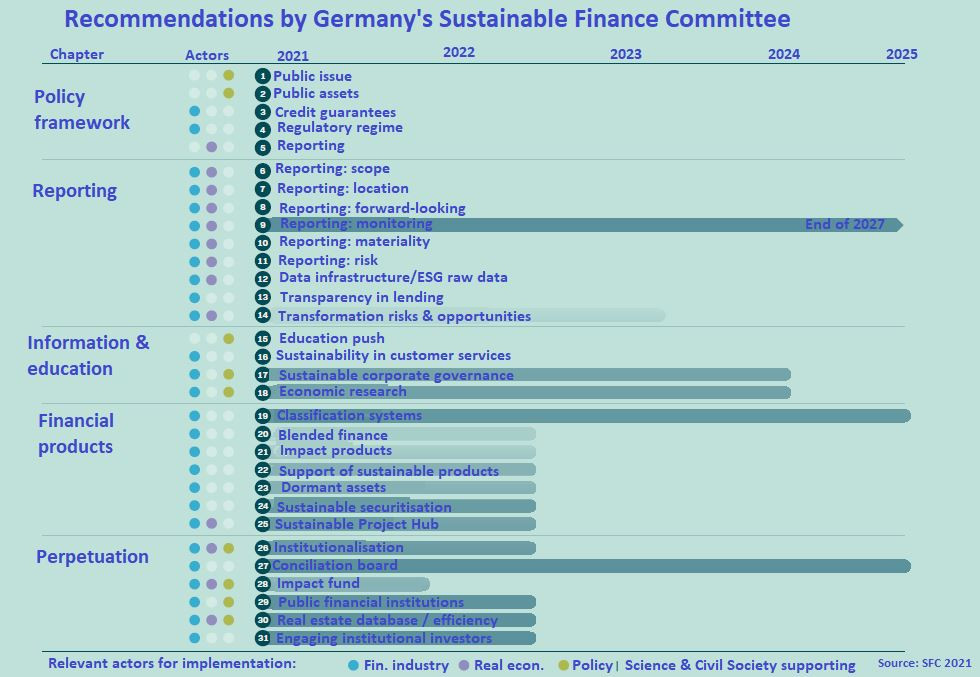 The over 30 recommendations focus on actions that need to be taken by 2025. Source: SFC