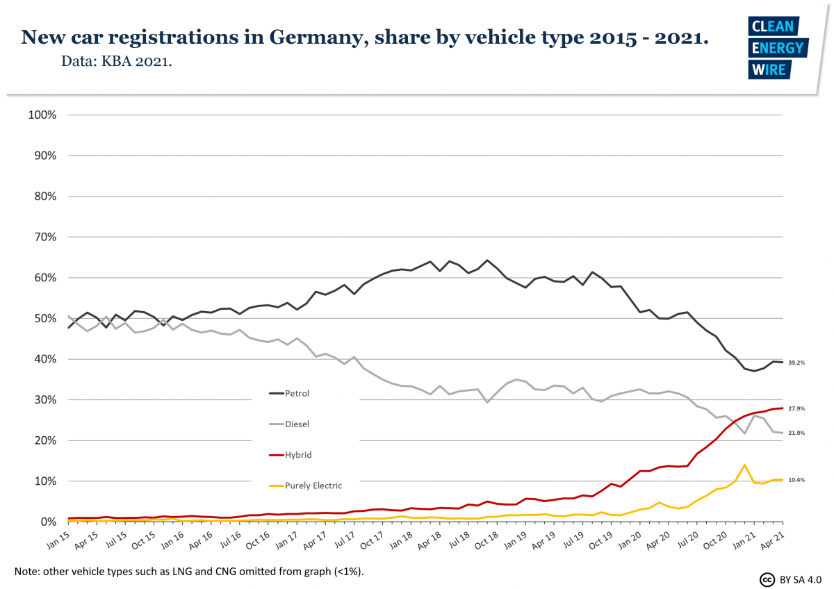 Graph shows share of new car registrations in Germany by vehicle type 2015-21. Source: CLEW.