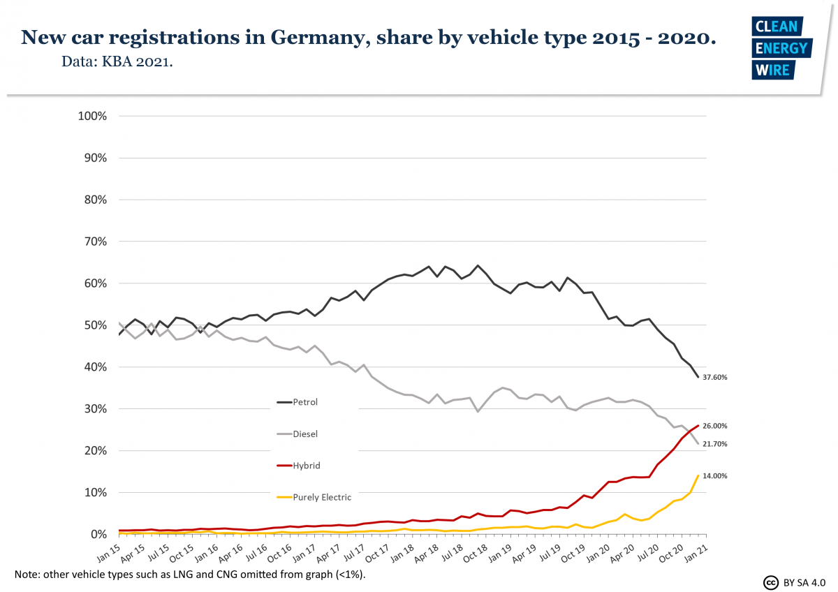graph shows German fuel types in new passenger car registrations 2015-2020. Source: CLEW.