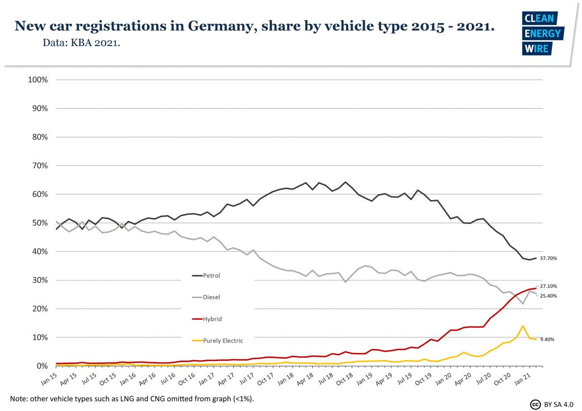 Graph shows share of new car registrations in Germany by fuel type 2015-2021. Source: CLEW.