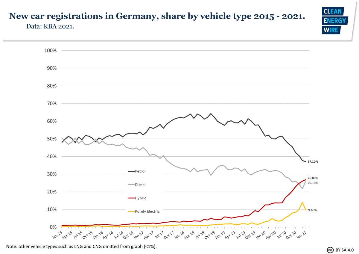 Graph shows new car registrations in Germany by fuel type. Graph: CLEW 2021.