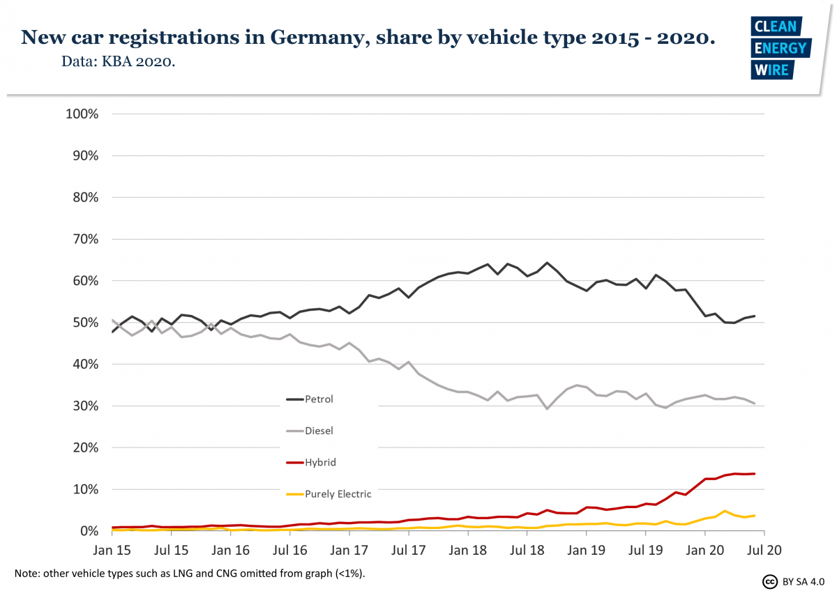 Graph shows news car registrations in Germany by share of fuel type. Source: CLEW 2020.