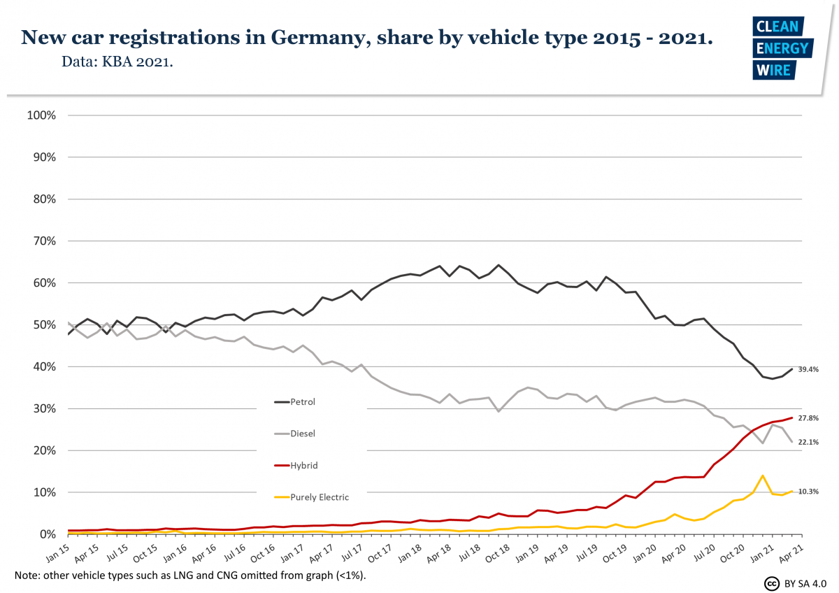 Graph shows share of drives of new car registrations in Germany 2015-2021. Source: CLEW.