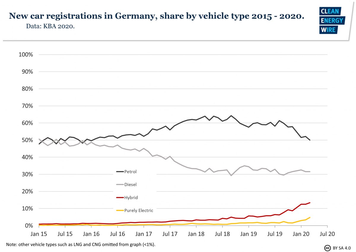 Graph shows new car registrations in Germany, share by vehicle type 2015 - 2020. Graph: CLEW 2020.