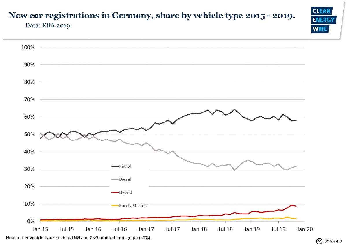 Graphs shows new car registrations in Germany, share by vehicle type 2015-19. Graph: CLEW 2020.