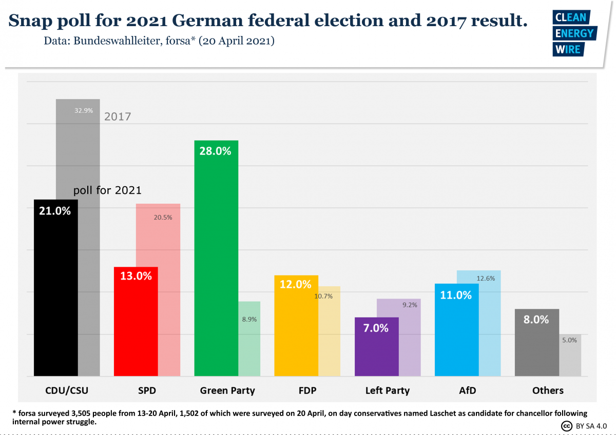 Graph shows snap poll for 2021 German election just after Laschet nomination. Source: CLEW.