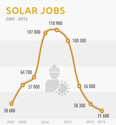 Boom and bust - Solar jobs in Germany. Source Wikipedia