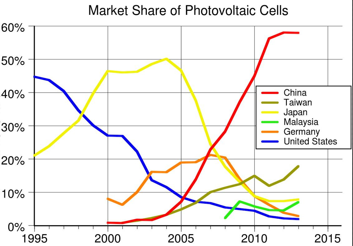 Graph Wikipedia