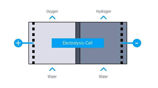 The basic principle of an electrolyser is pretty simple. Image thyssenkrupp