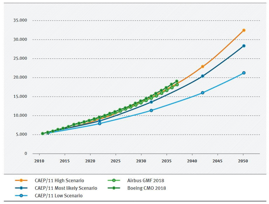 A comparison between aviation growth scenarios. Source UBA / Institute for Applied Ecology