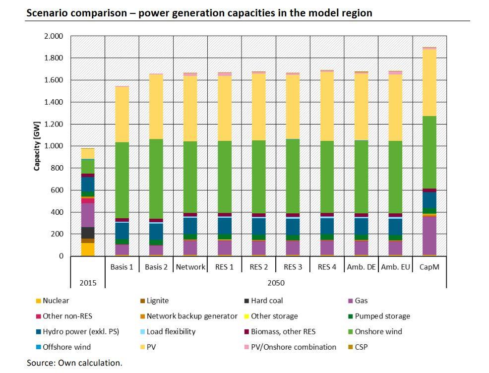 Graph shows European power system by 2050, different scenarios. Source: UBA / Connect Energy Economics.