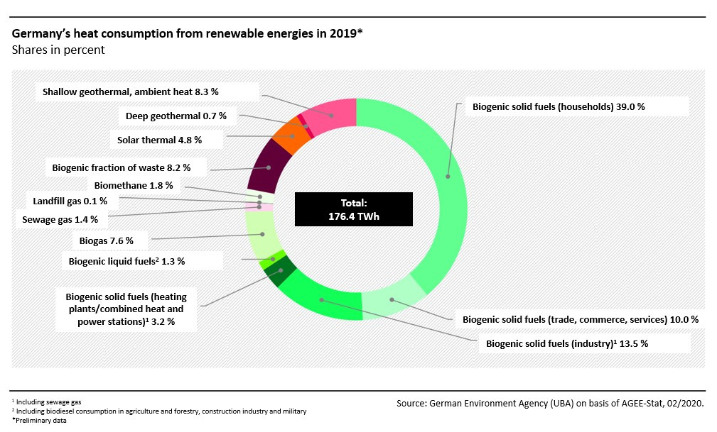 Germany's heat consumption from renewable energies in 2019