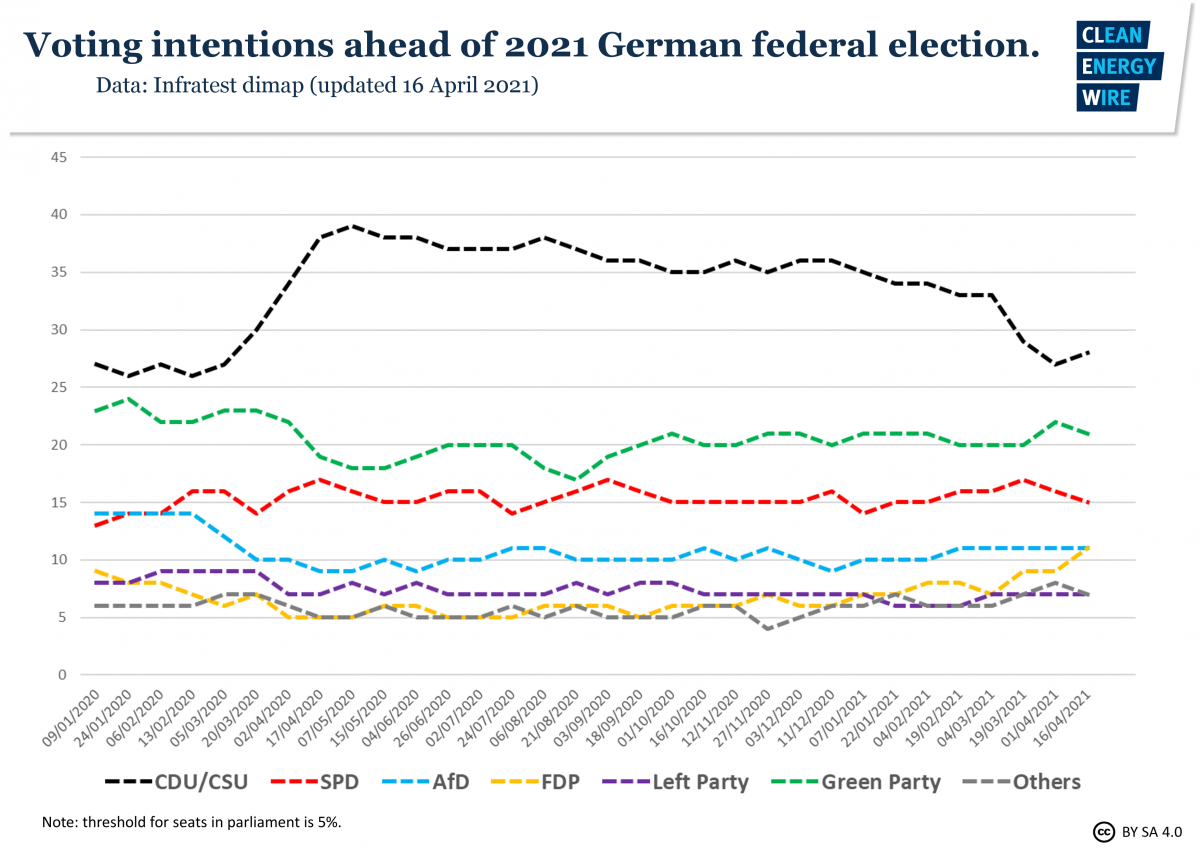 Graph shows voting intentions ahead of 2021 German election. Source: CLEW.
