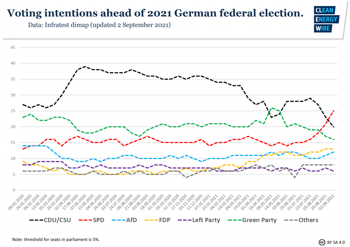 Graph shows German voting intentions ahead of 2021 federal election. Source: CLEW.