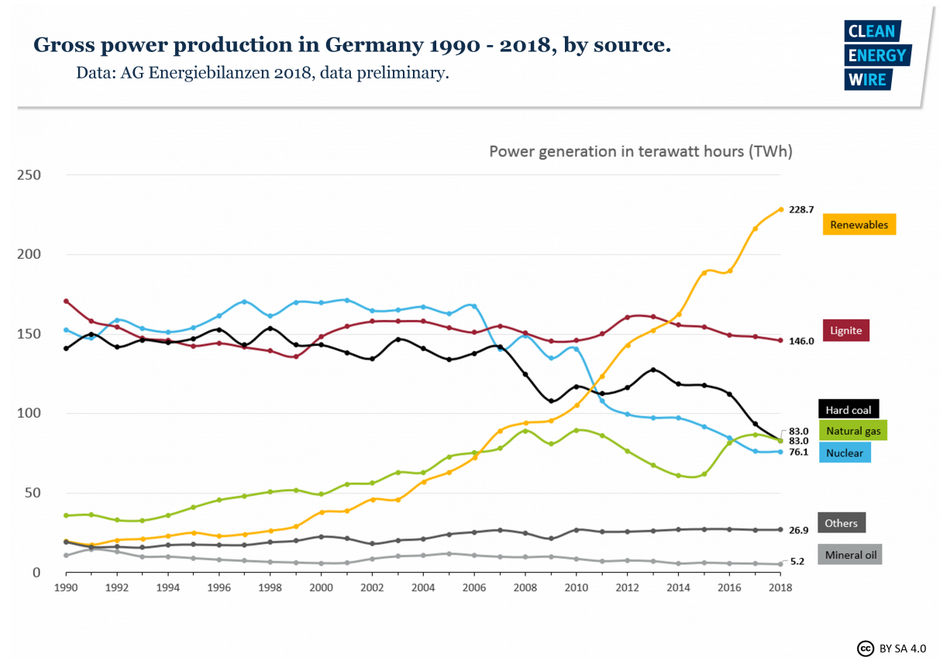 Despite impressive growth of renewable energy sources, coal consumption and also emissions remain stubbornly high in Germany.