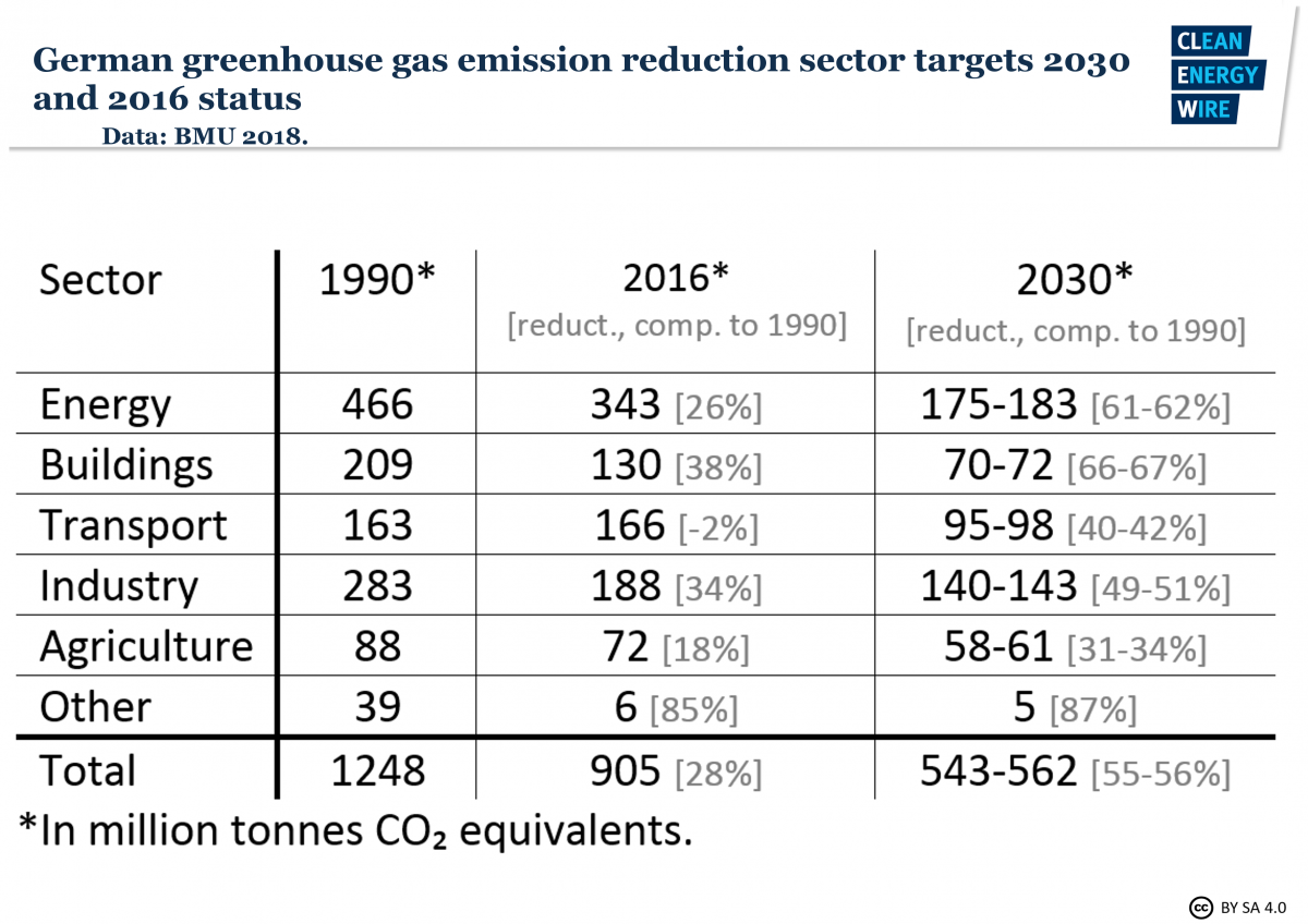 Table shows Germany's greenhouse gas emission reduction sector targets for 2030 and the 2016 status. Graph: CLEW 2019.