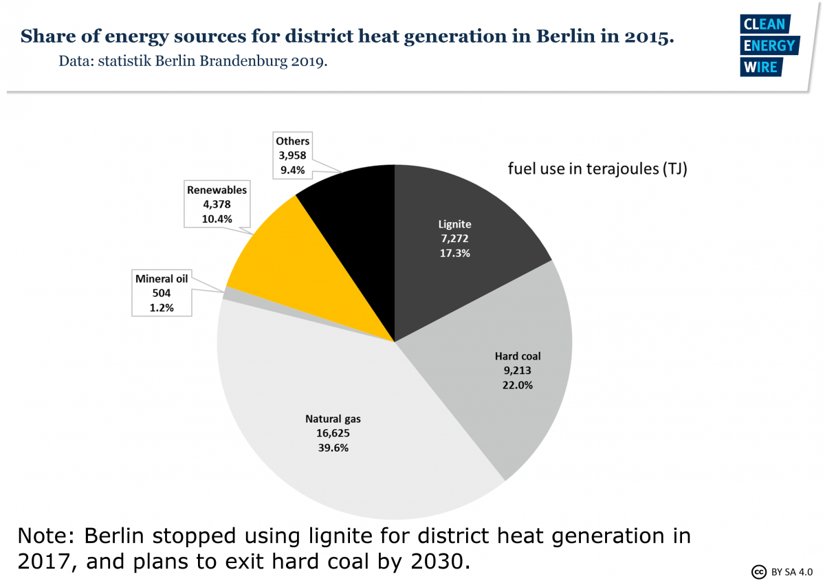 Graph shows city of Berlin energy mix in 2015: Sources' share in district heat generation. Graph: CLEW 2019.