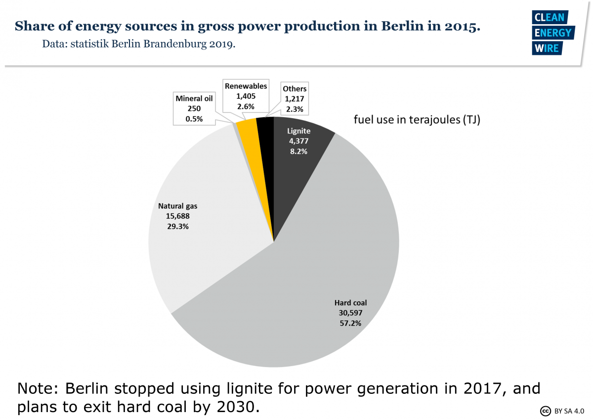 Graph shows city of Berlin energy mix in 2015: Sources' share in power production. Graph: CLEW 2019.