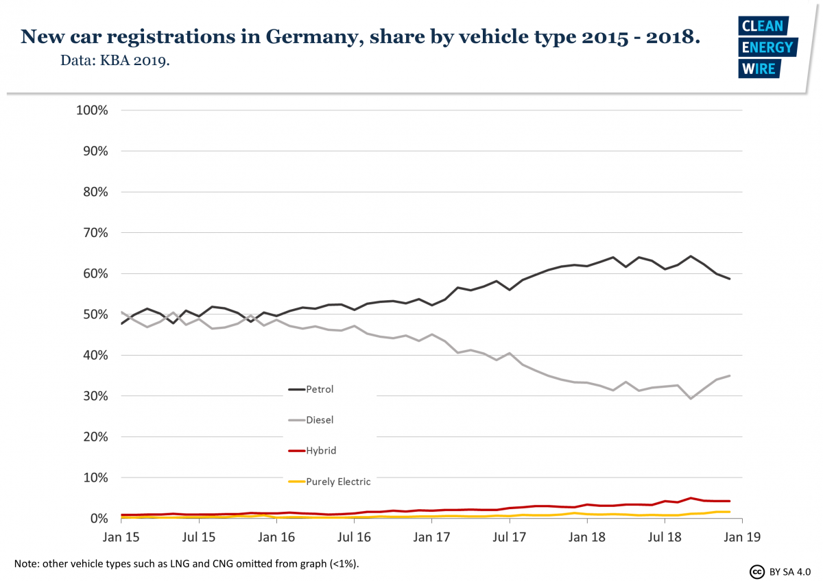 Shares of new car registrations in Germany by vehicle type 2015-2018