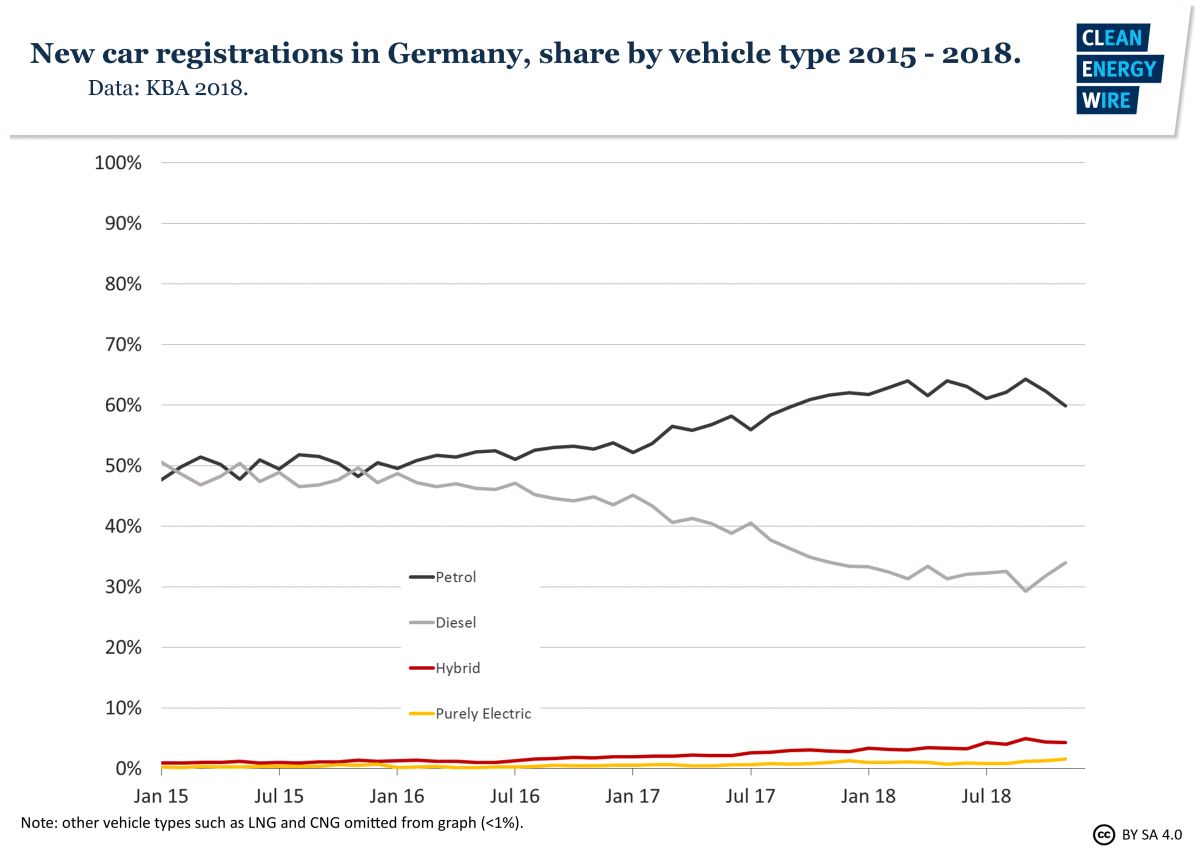 Graph shows share of vehicle types in new car registrations in Germany 2015-2018. Graph: CLEW 2019.