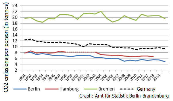 Graph shows per capita emissions in Berlin, Hamburg and Bremen, and Germany. Source: statistik Berlin Brandenburg.